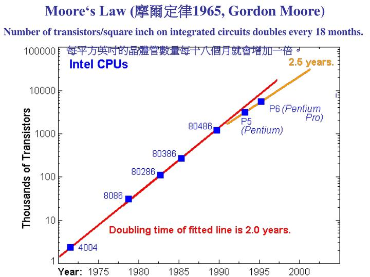 Moore's Law (