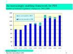 an increasingly enabling framework for fdi number of national regulatory changes in 1991 2000