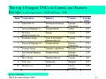 the top 10 largest tncs in central and eastern europe by foreign assets usd millions 1999