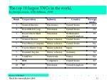 the top 10 largest tncs in the world by foreign assets usd billions 1999