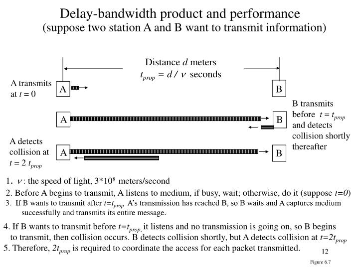 Delay-bandwidth product and performance