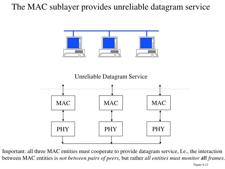 The MAC sublayer provides unreliable datagram service