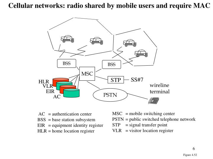 Cellular networks: radio shared by mobile users and require MAC