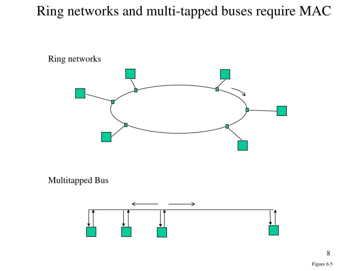 Ring networks and multi-tapped buses require MAC