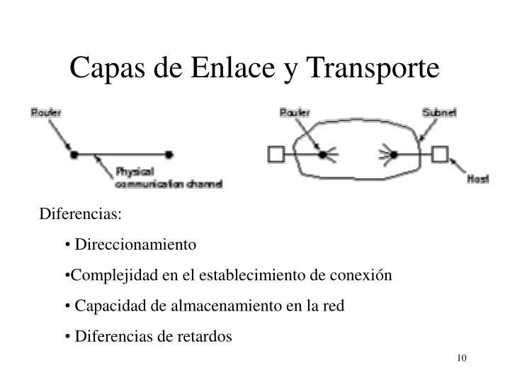 Capas de Enlace y Transporte