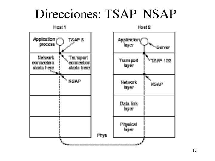 Direcciones: TSAP  NSAP