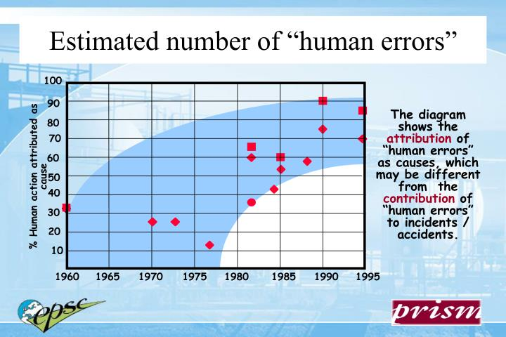 """Estimated number of """"human errors"""""""