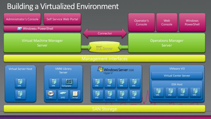 Building a Virtualized