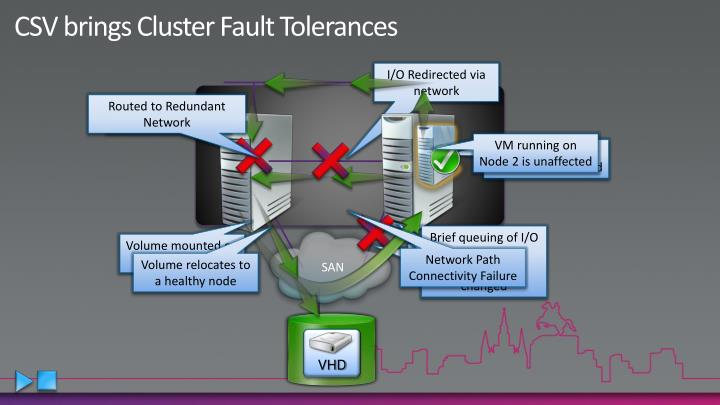CSV brings Cluster Fault Tolerances