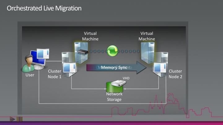 Orchestrated Live Migration
