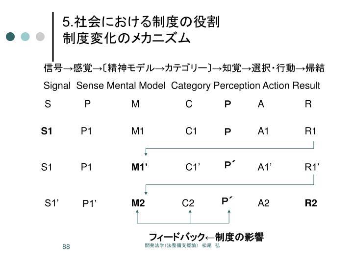 信号→感覚→