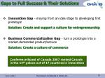 gaps to full success their solutions