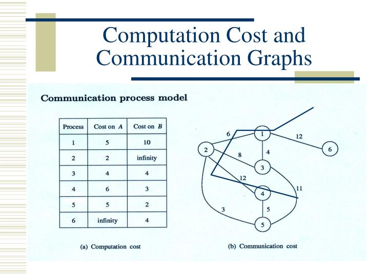 Computation Cost and Communication Graphs