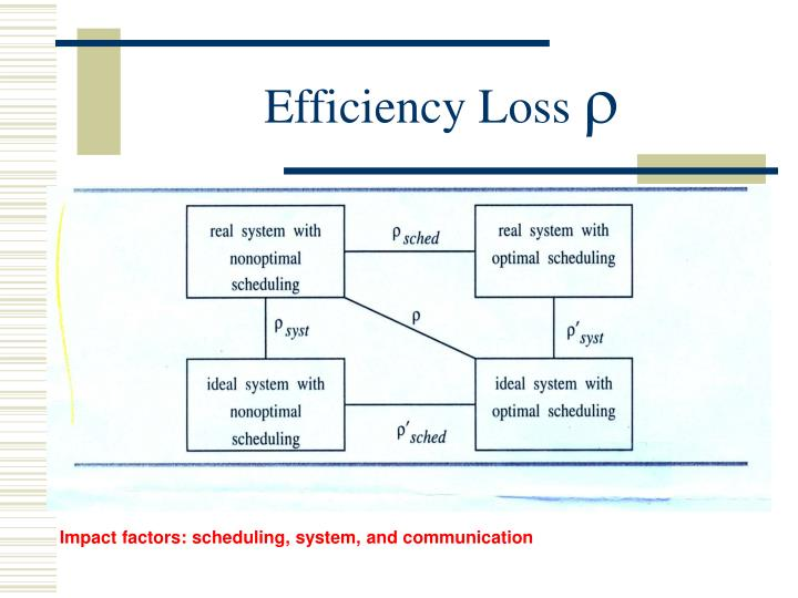 Efficiency Loss