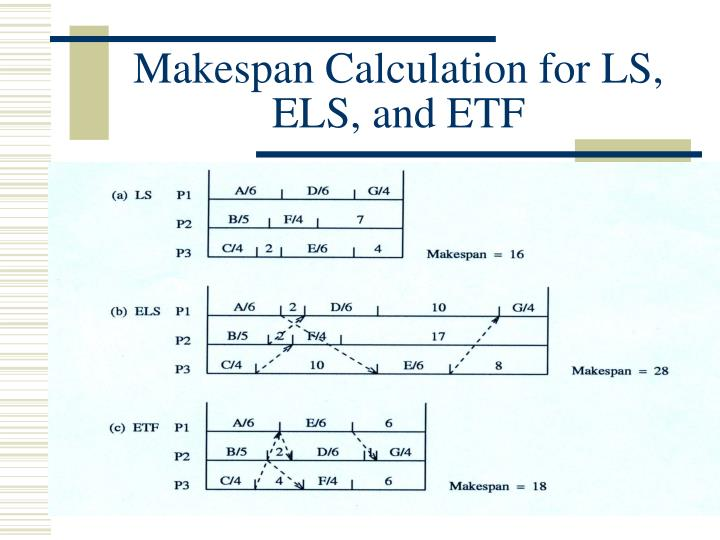 Makespan Calculation for LS, ELS, and ETF
