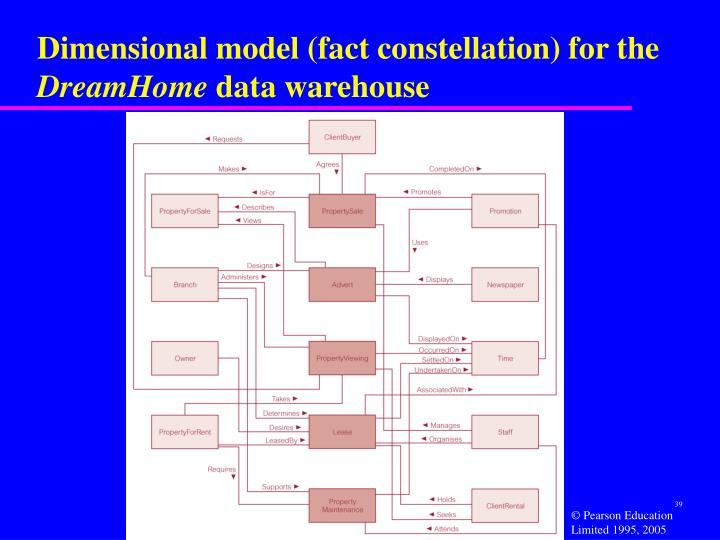 Dimensional model (fact constellation) for the