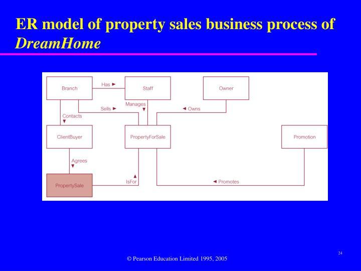 ER model of property sales business process of