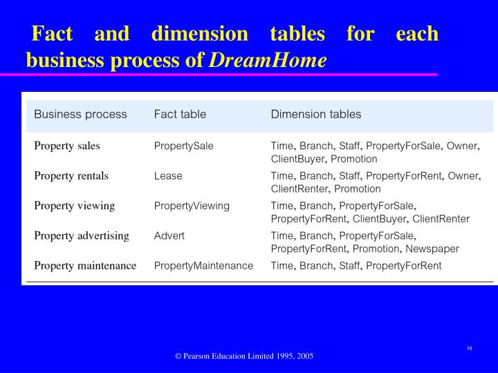 Fact and dimension tables for each business process of