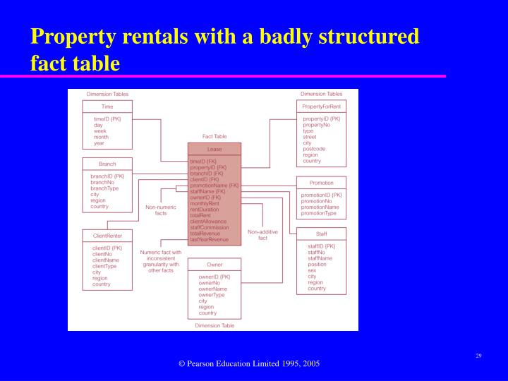 Property rentals with a