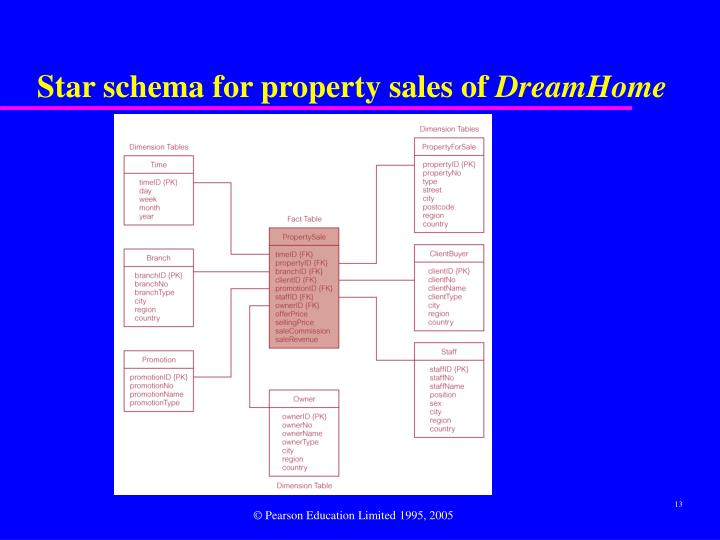 Star schema for property sales of