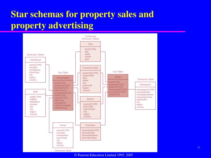 Star schemas for property sales and property advertising