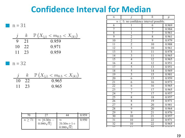 Confidence Interval for Median