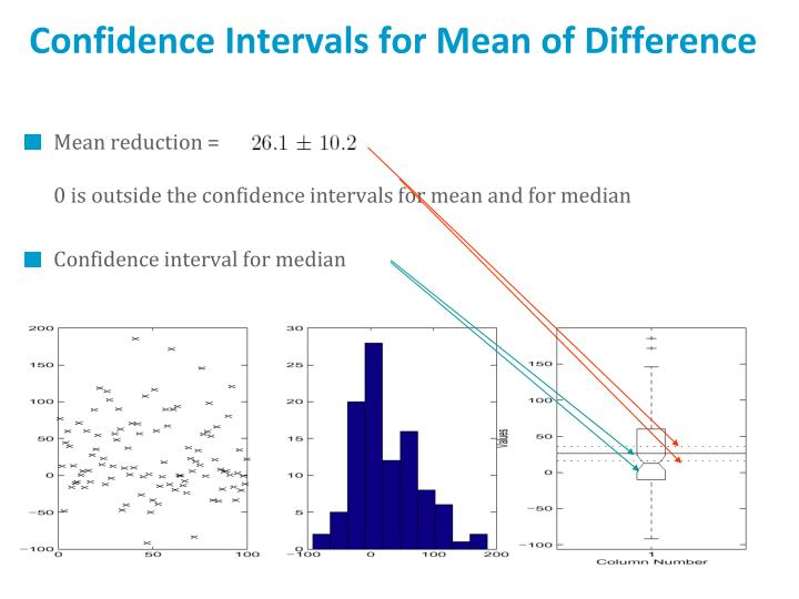 Confidence Intervals for Mean of Difference