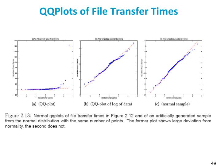 QQPlots of File Transfer Times