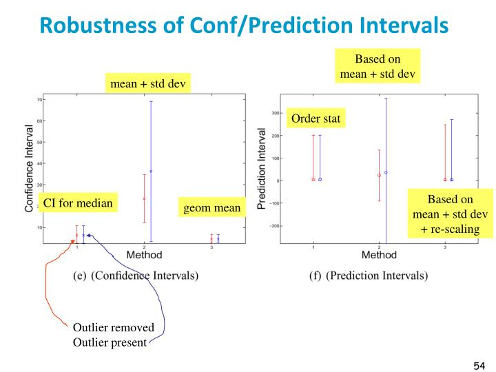 Robustness of Conf/Prediction Intervals