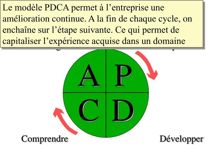 Le modèle PDCA permet à l'entreprise une amélioration continue. A la fin de chaque cycle, on enchaîne sur l'étape suivante. Ce qui permet de capitaliser l'expérience acquise dans un domaine