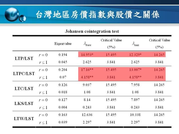 台灣地區房價指數與股價之關係