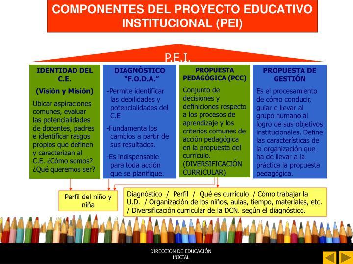 COMPONENTES DEL PROYECTO EDUCATIVO INSTITUCIONAL (PEI)