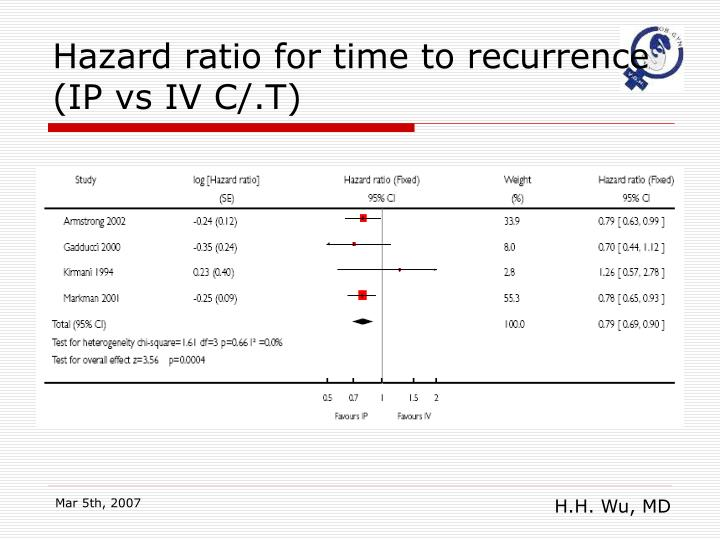 Hazard ratio for time to recurrence (IP vs IV C/.T)