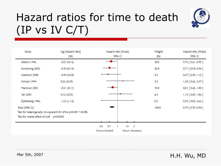 Hazard ratios for time to death