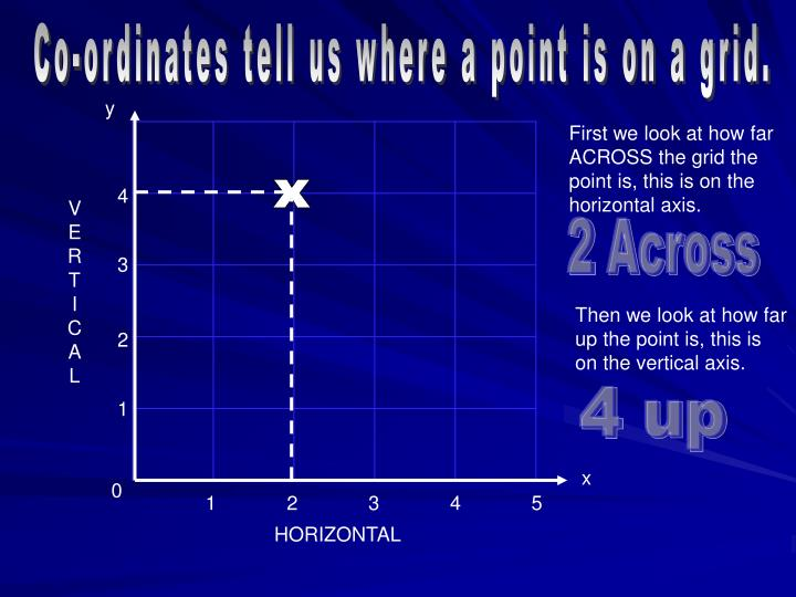 Co-ordinates tell us where a point is on a grid.