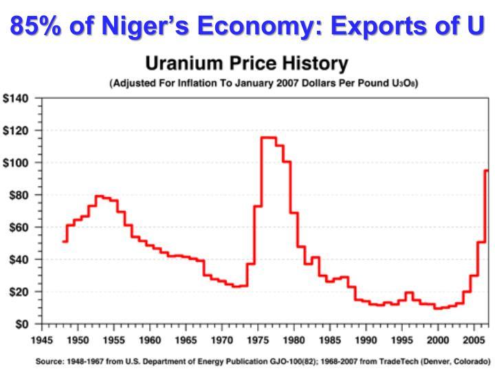85% of Niger's Economy: Exports of U