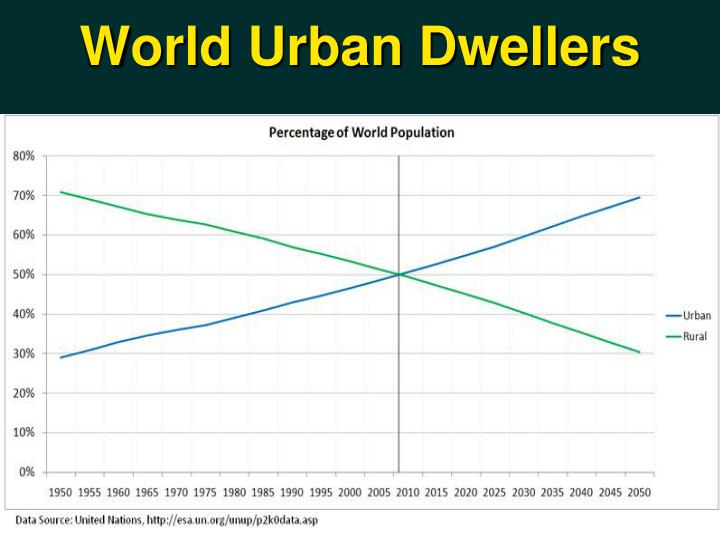 World Urban Dwellers