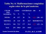 tabla no 6 malformaciones cong nitas seg n color de la piel materna