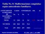 tabla no 8 malformaciones cong nitas seg n antecedentes familiares