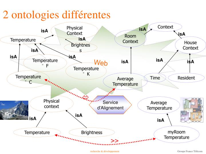 2 ontologies différentes