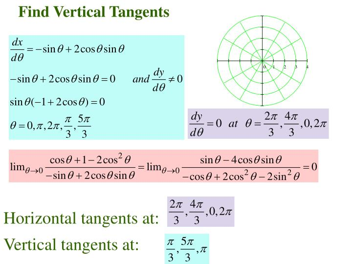 Find Vertical Tangents