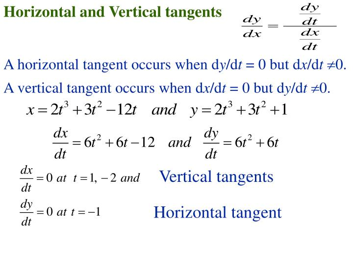 Horizontal and Vertical tangents