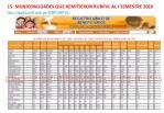 15 municipalidades que remitieron rubpvl al i semestre 2010