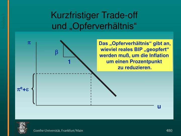 Kurzfristiger Trade-off
