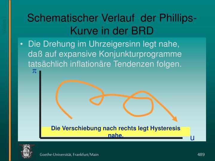 Schematischer Verlauf  der Phillips-Kurve in der BRD
