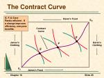 the contract curve