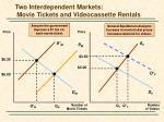 two interdependent markets movie tickets and videocassette rentals