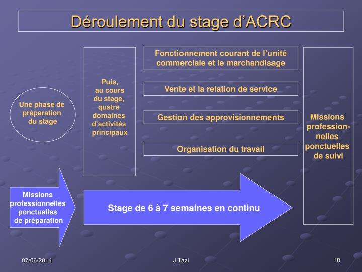 Déroulement du stage d'ACRC