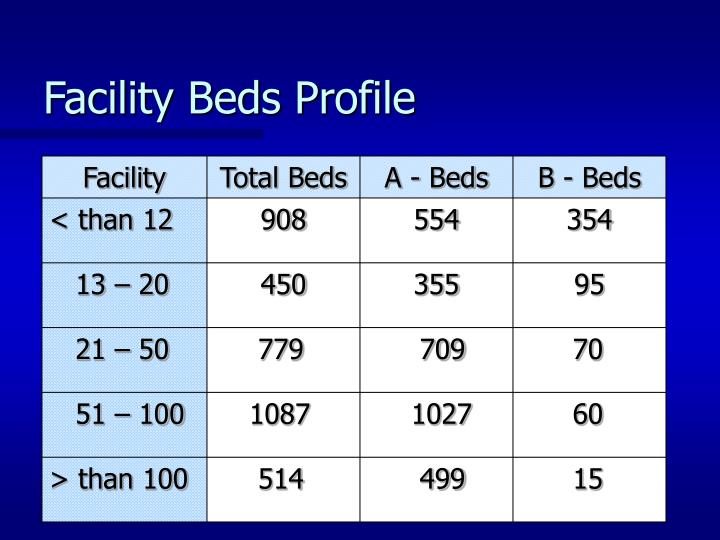 Facility Beds Profile