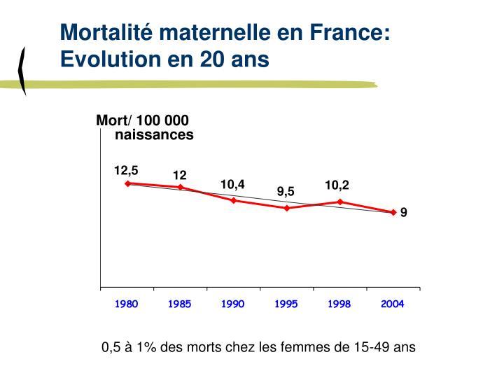 Mortalité maternelle en France: Evolution en 20 ans